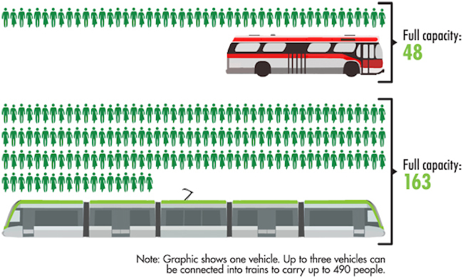 Capacity - bus vs LRV