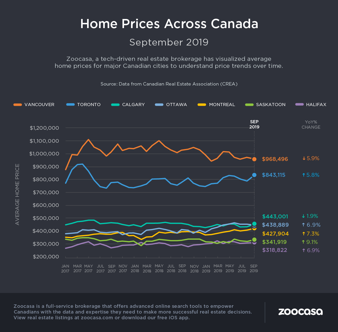canada home prices zoocasa