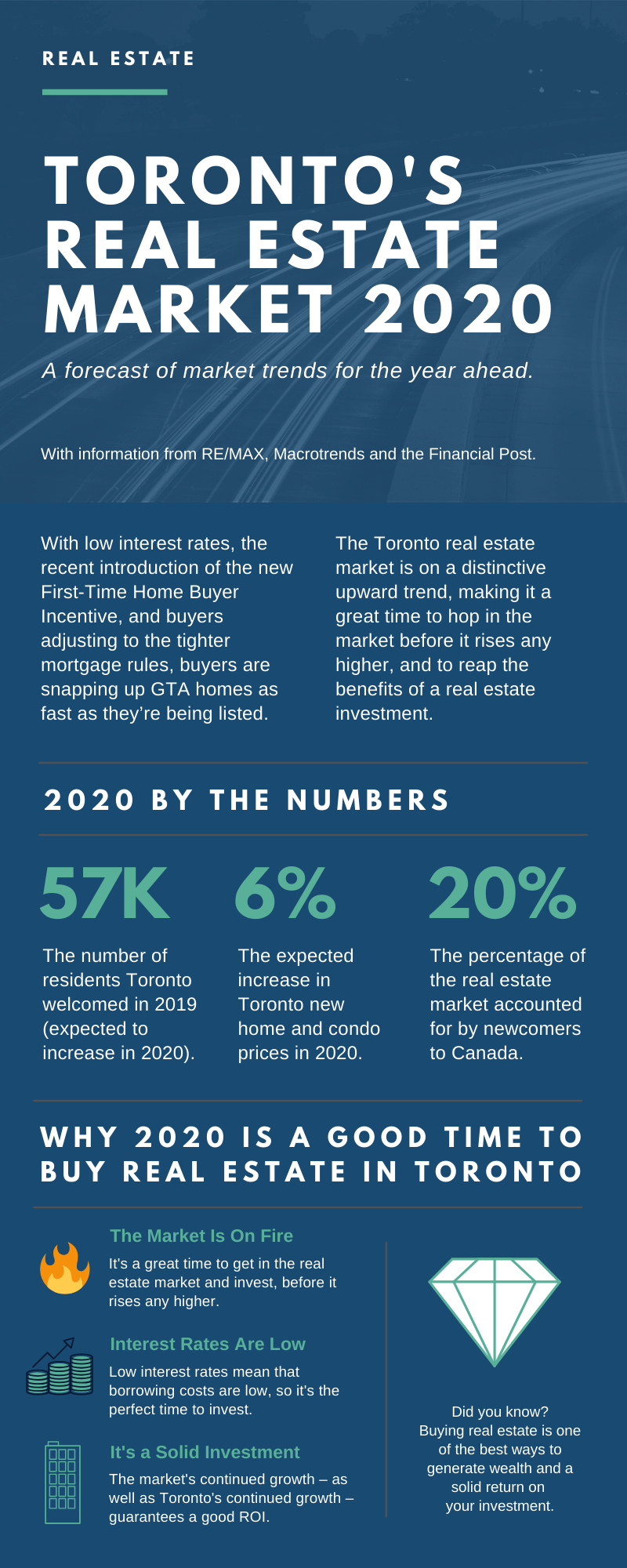 toronto's real estate market 2020