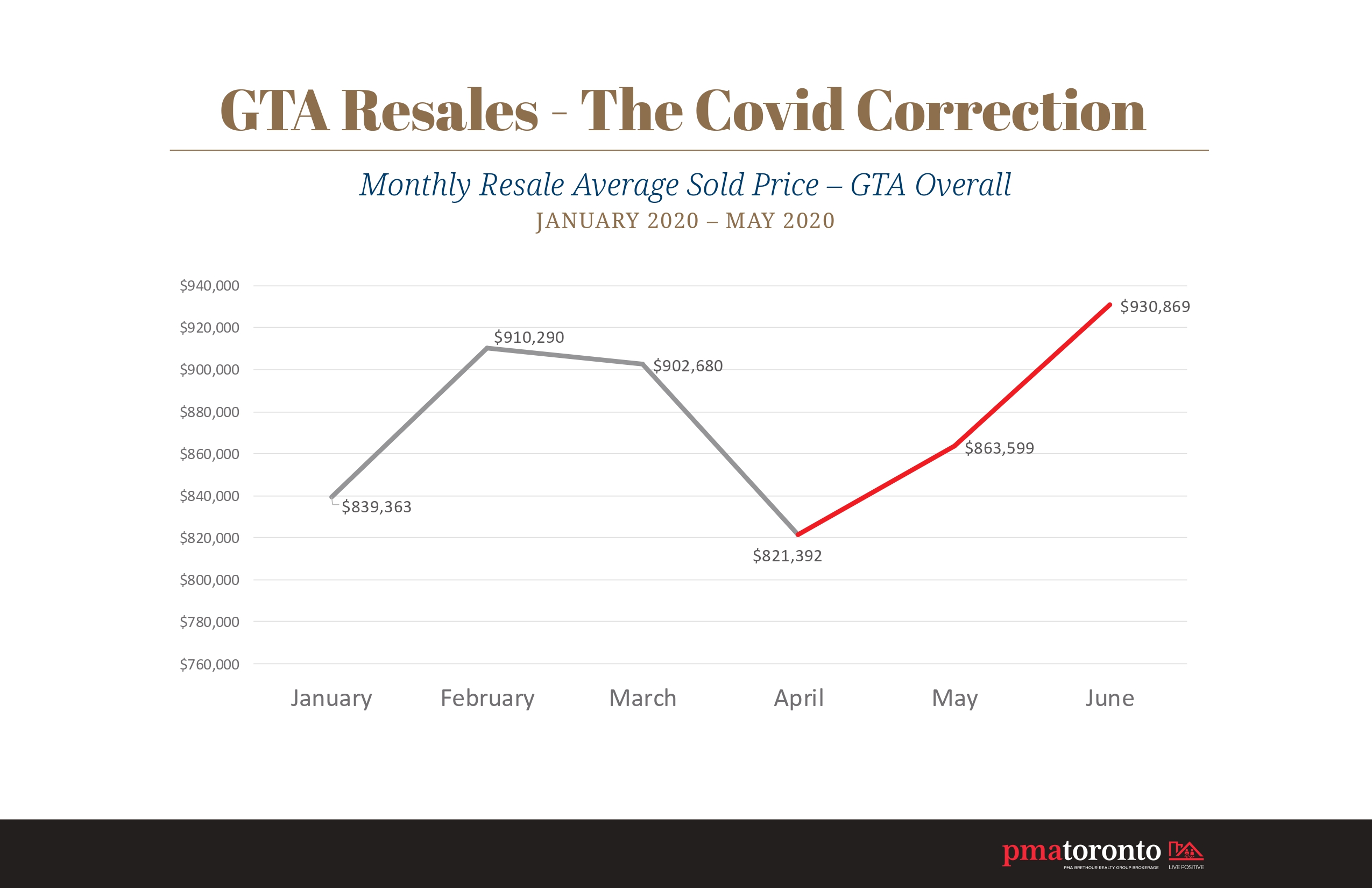 Infographic - Monthly Resale Average Price Sold In GTA - January to June 2020