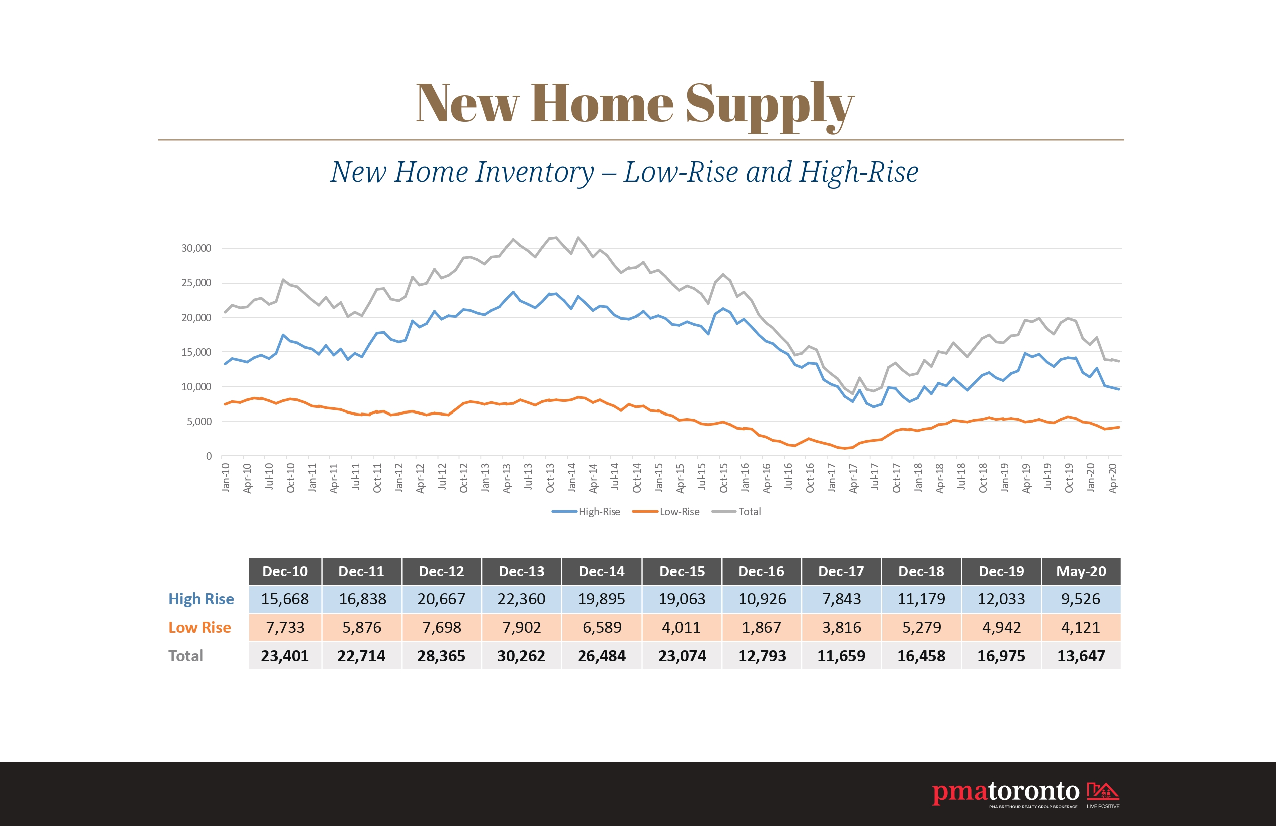 Infographic - New Home Inventory